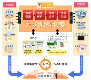 まいぷれプラットフォーム概念図イメージ