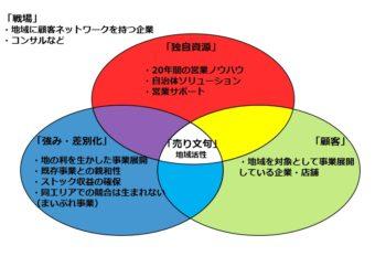 BASiCSというフレームワークを用いて「まいぷれ事業」を分析した図