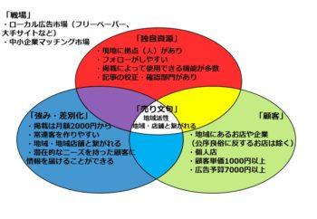 basics分析を行った図